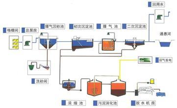 污水处理工艺流程1