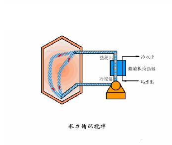 污水处理技术动画